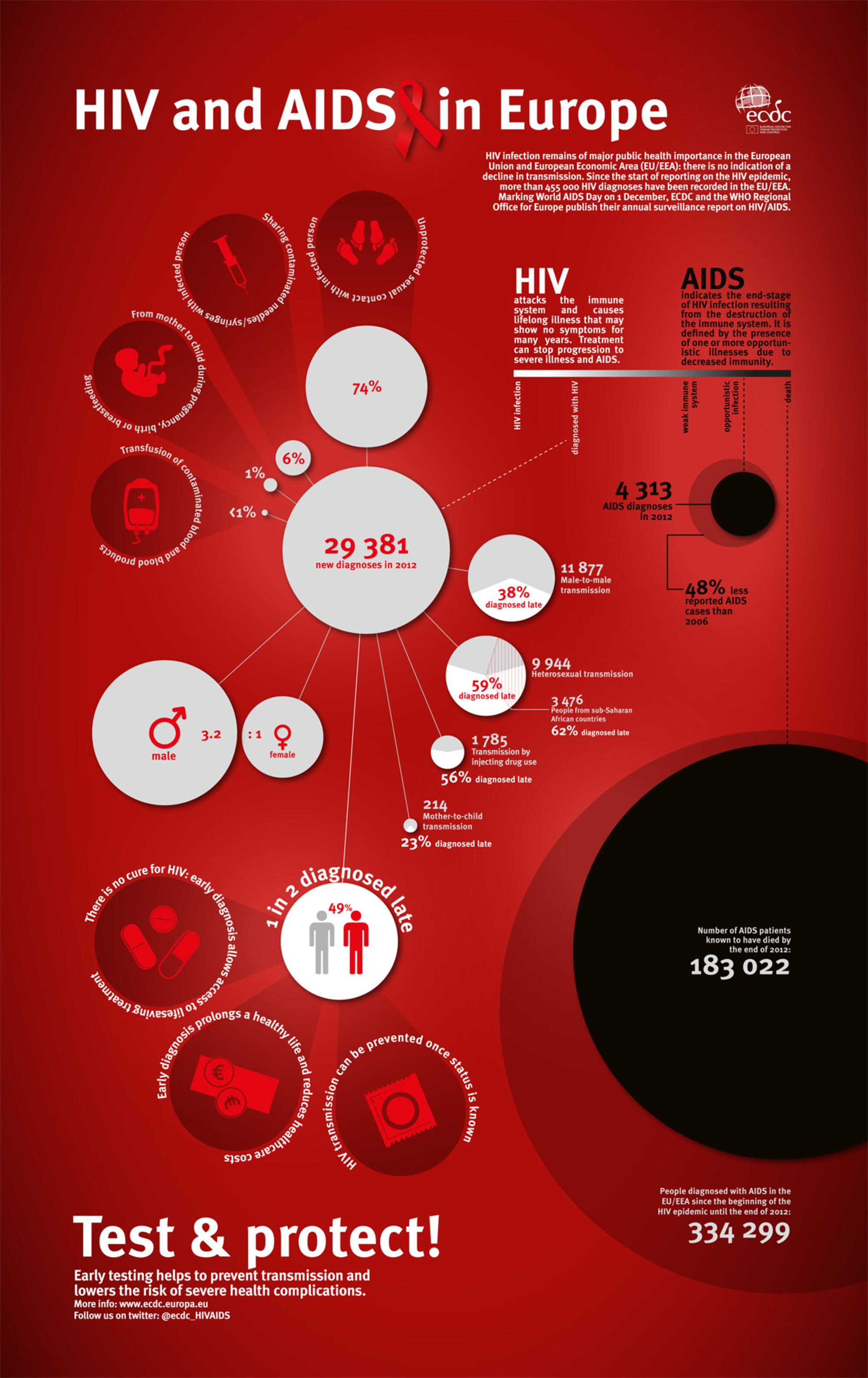 the history and causes of aids Robert gallo and luc montagnier identified hiv — the virus that causes aids — in 1983 the three decades since have seen wide medical and cultural advancements in our understanding of the virus the years have also brought much hardship and controversy here's a photographic history of the aids epidemic in the united states.