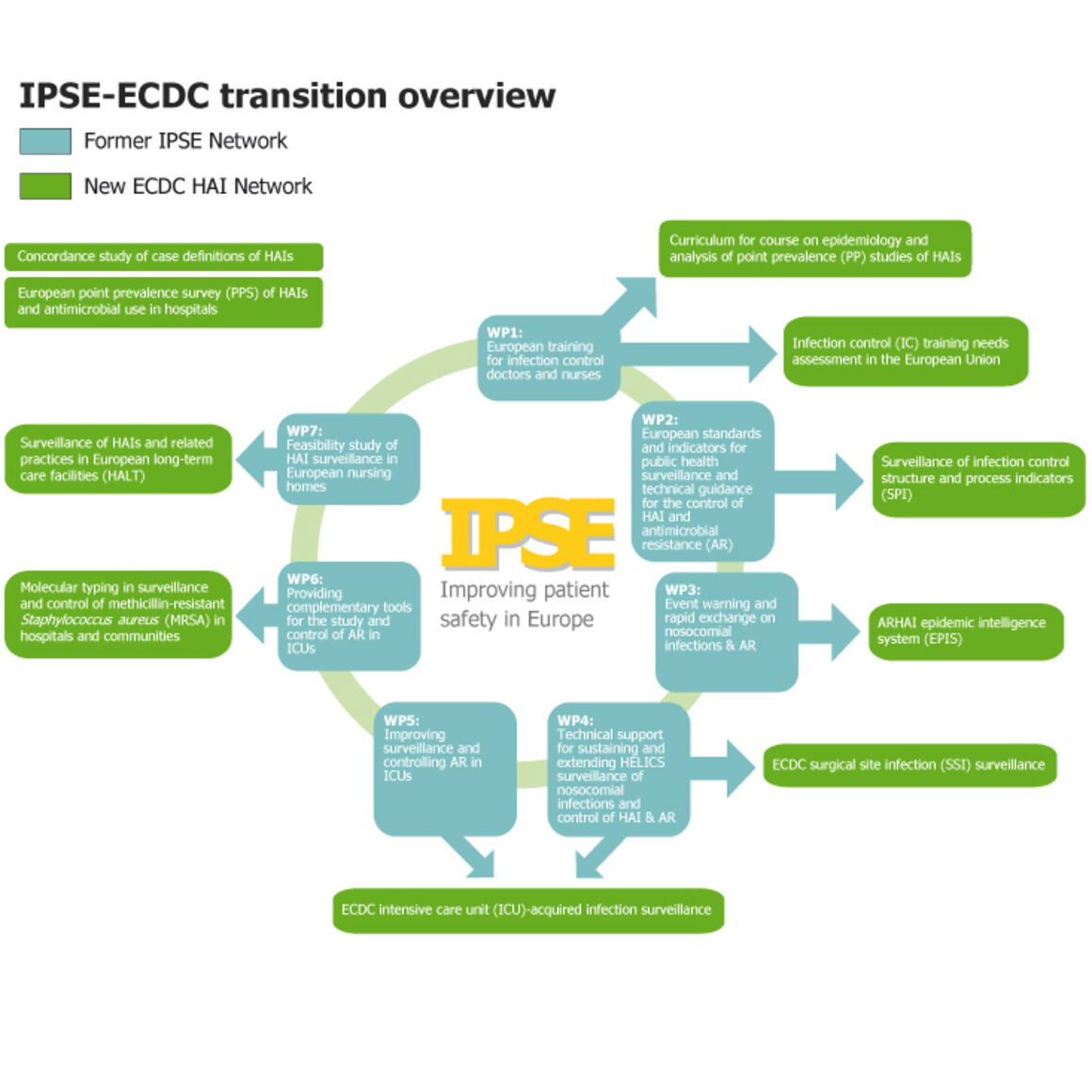 Picture of the transition from the network IPSE to ECDC network.