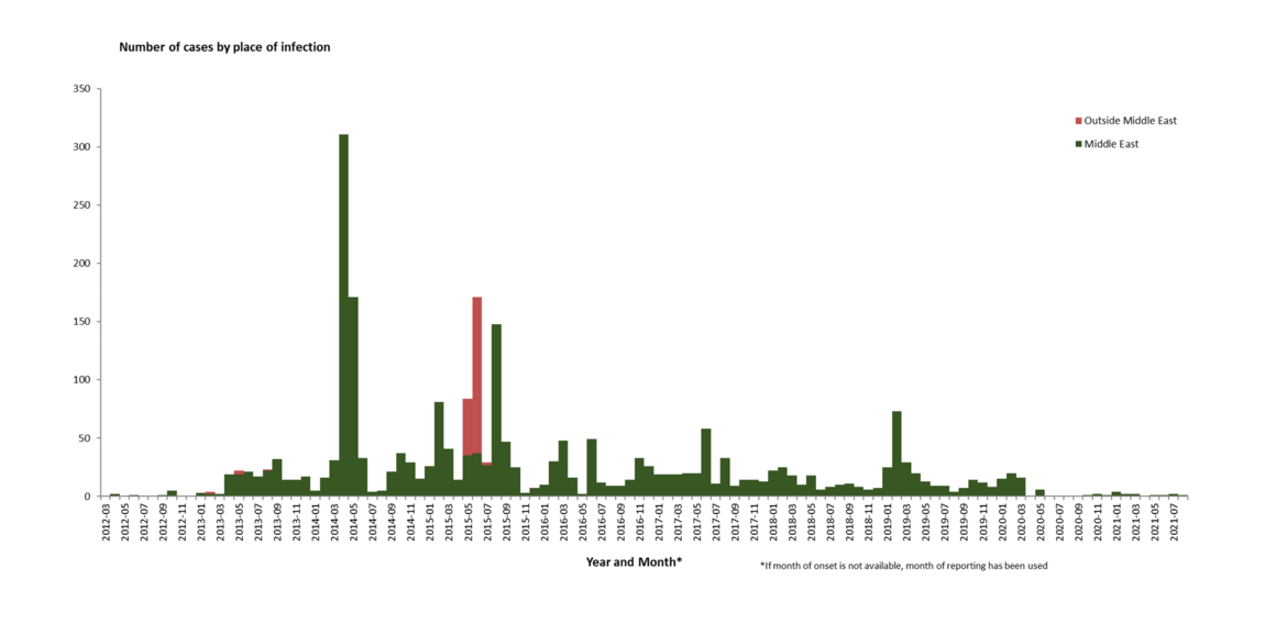 Distribution of confirmed cases of MERS-CoV by place of infection and month of onset, September 2021