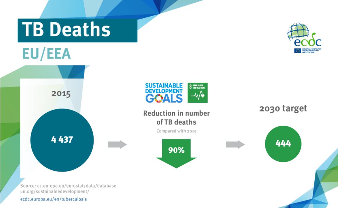 TB deaths, EU/EEA