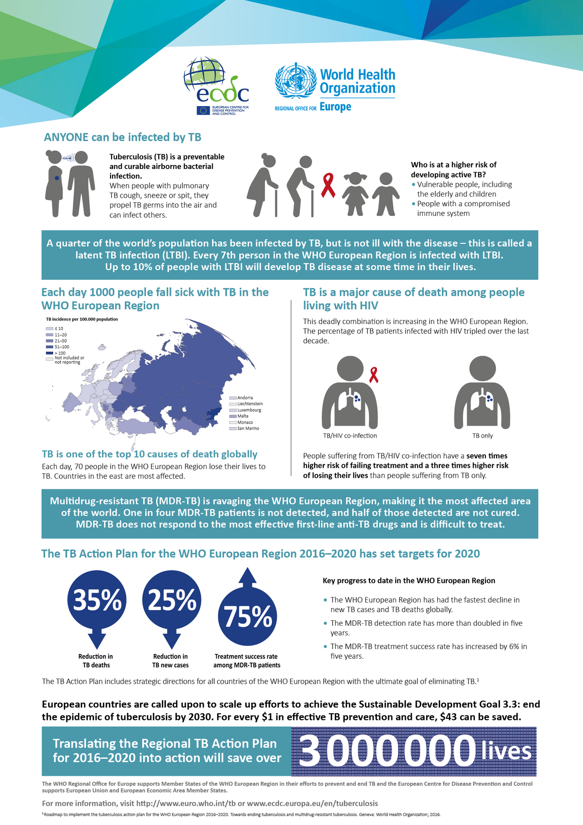 ECDC and WHO Regional Office for Europe tuberculosis fact sheet 2018