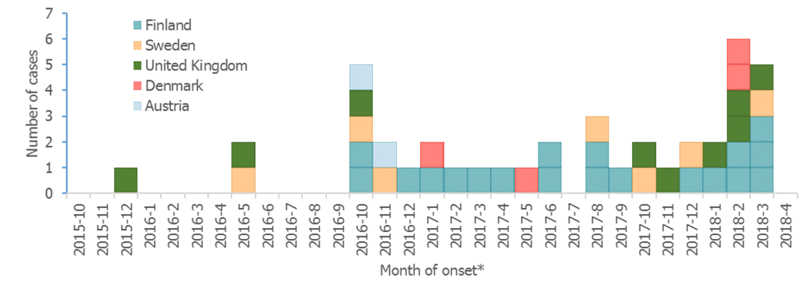 Epidemiological update: multi-country outbreak of Listeria monocytogenes serogroup IVb, multi-locus sequence type 6 infections