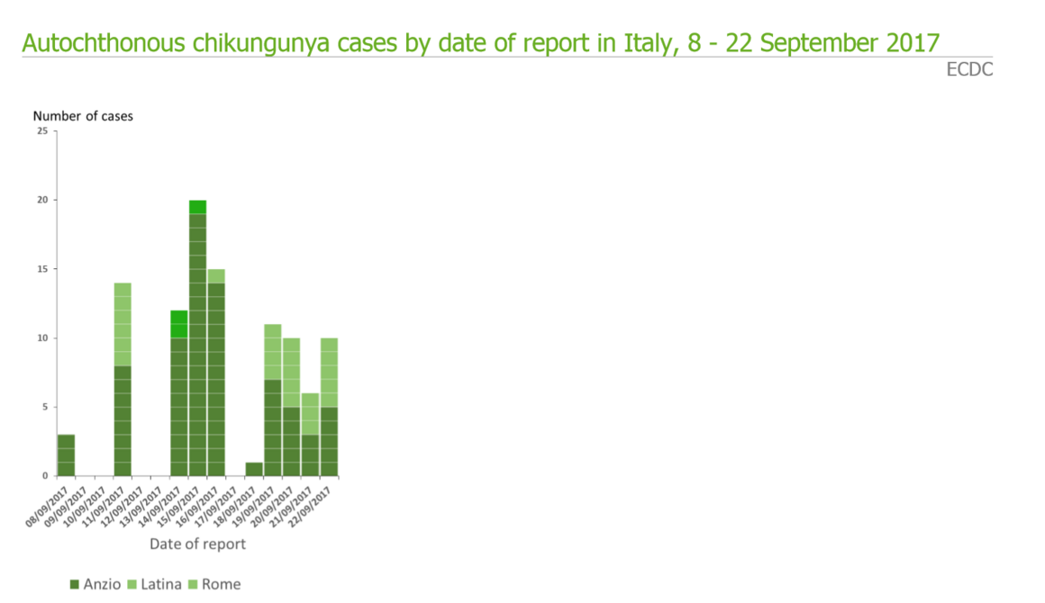 Autochthonous chikungunya cases by date of report in Italy, 8 - 22 September 2017