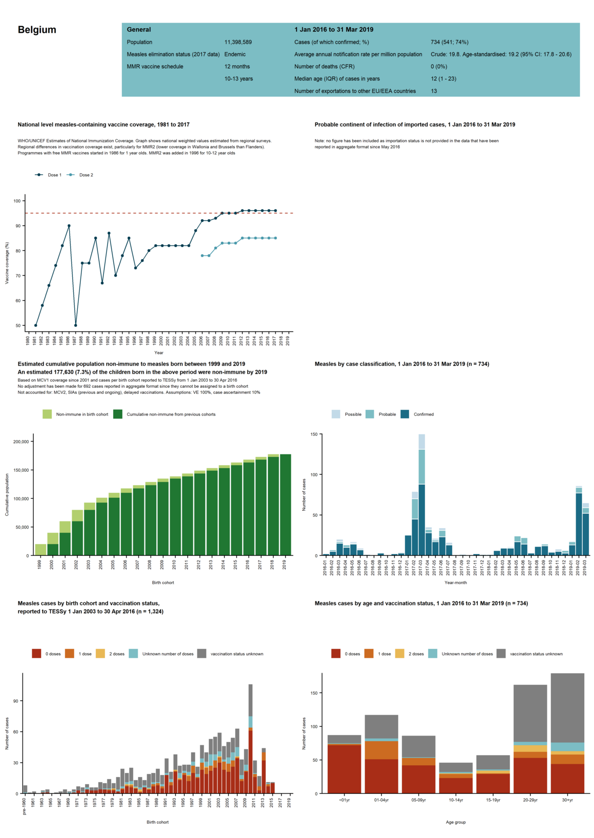 Country profile for Belgium - risk assessment on measles, May 2019