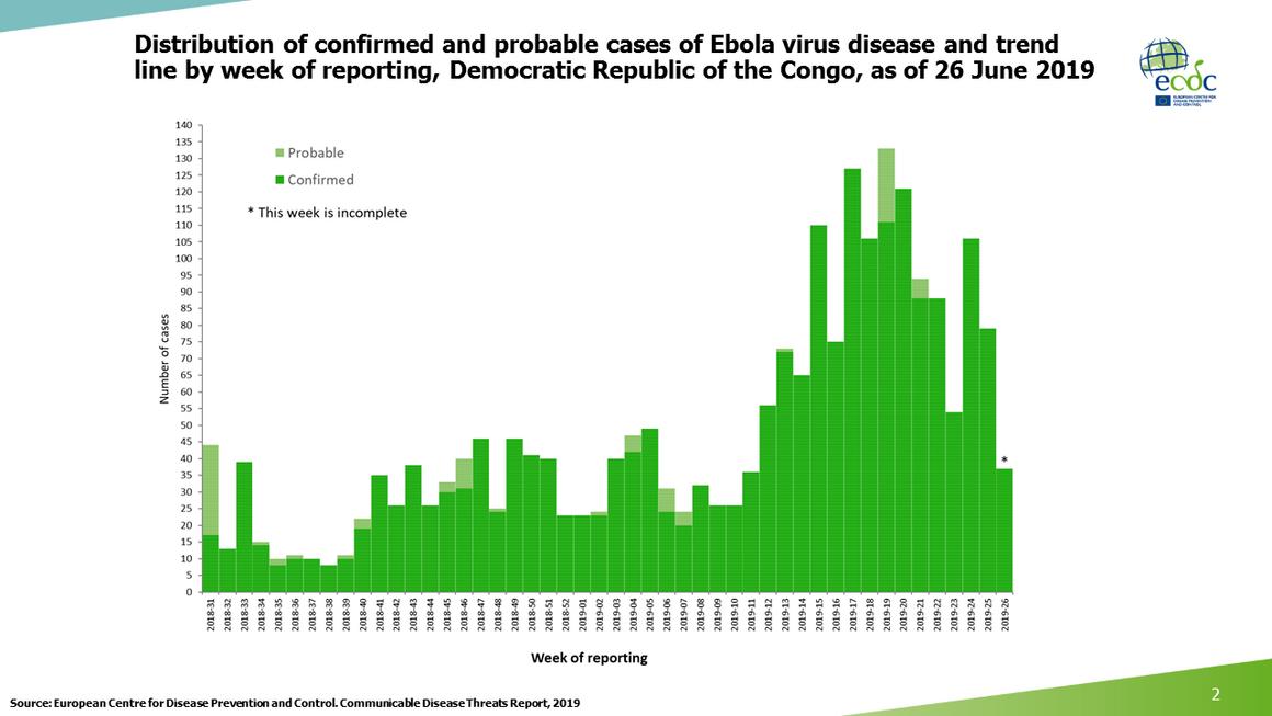 Ebola epicurve, DRC and Uganda, 26 June 2019