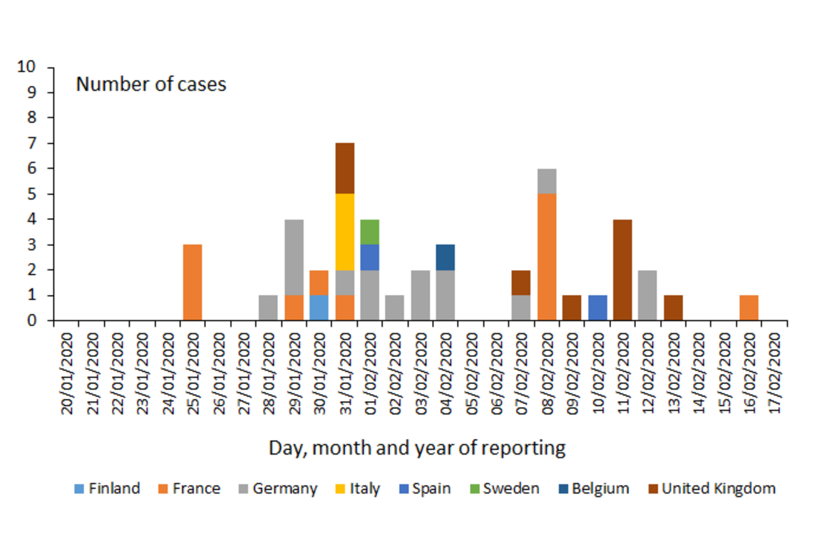 Distribution of laboratory confirmed cases of COVID-19 in the EU/EEA and the UK, as of 17 February 2020