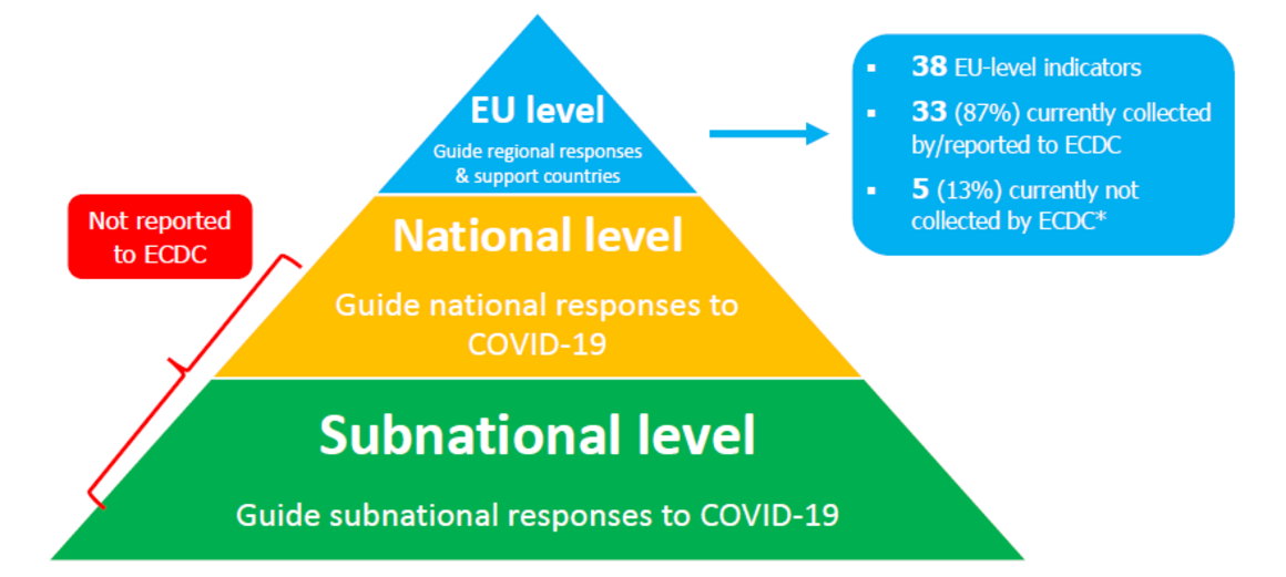 Monitoring response activities during the COVID-19 pandemic