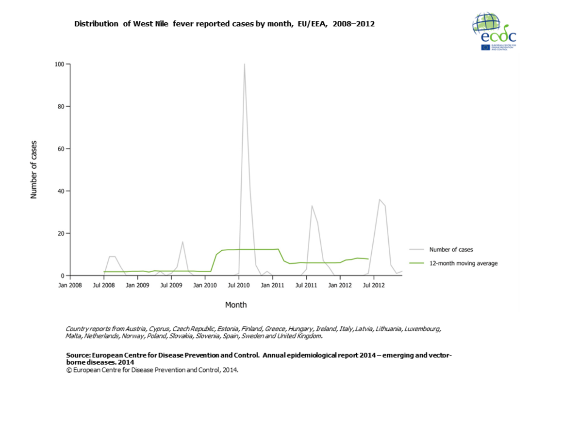 Graph detailing the distribution of West Nile fever reported cases by month, EU/EEA, 2008–2012