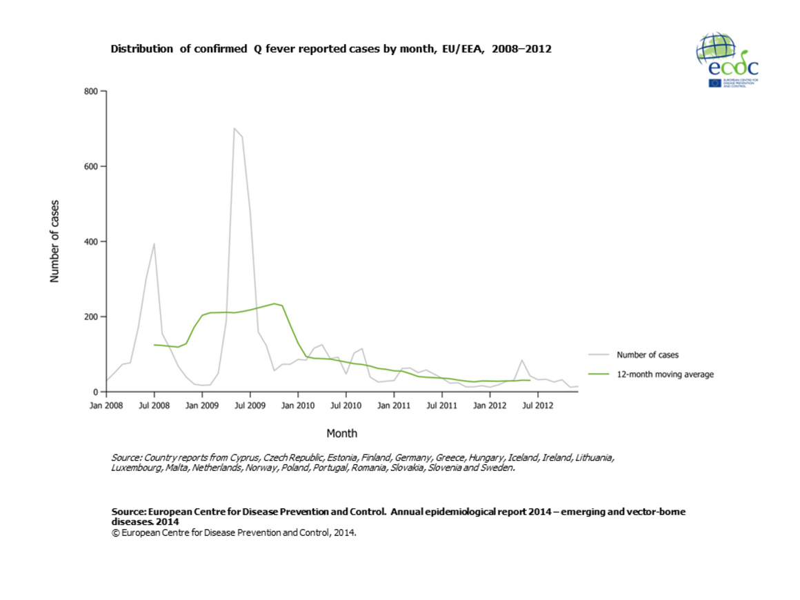 Graph detailing the distribution of confirmed Q fever reported cases by month, EU/EEA, 2008–2012