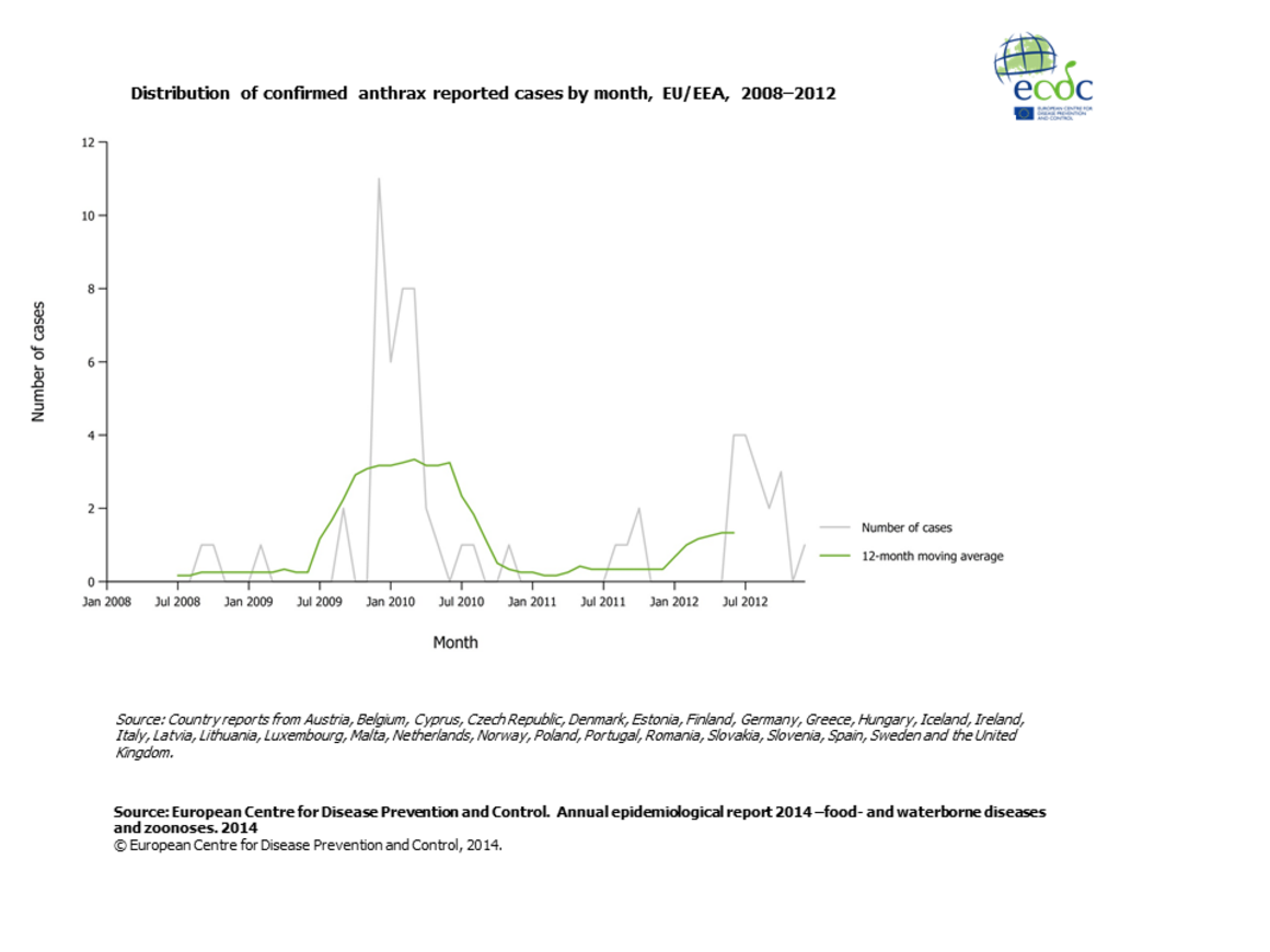 Graph detailing the distribution of confirmed anthrax reported cases by month, EU/EEA, 2008–2012
