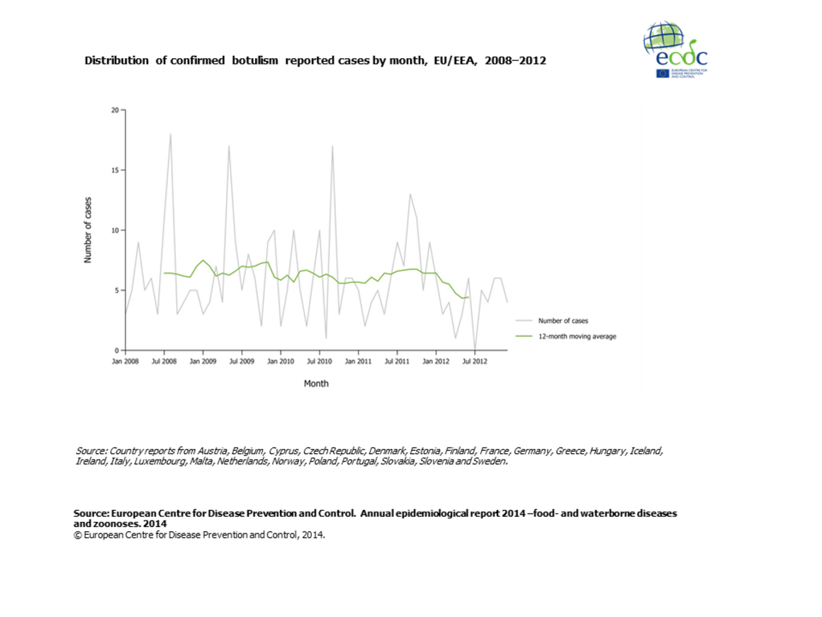 Graph detailing the distribution of confirmed botulism reported cases by month, EU/EEA, 2008–2012