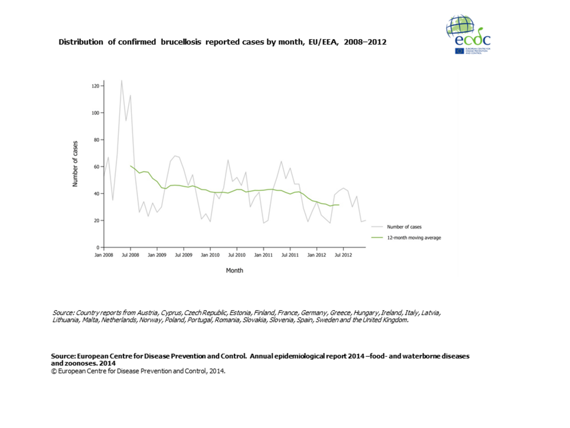Graph detailing the distribution of confirmed brucellosis reported cases by month, EU/EEA, 2008–2012