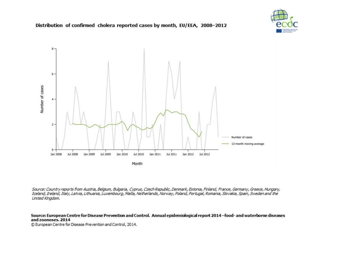 Graph detailing the distribution of confirmed cholera reported cases by month, EU/EEA, 2008–2012