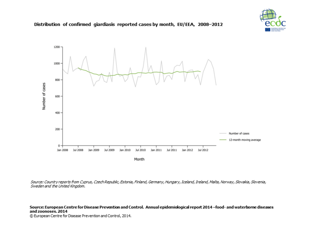 Graph detailing the distribution of confirmed giardiasis reported cases by month, EU/EEA, 2008–2012