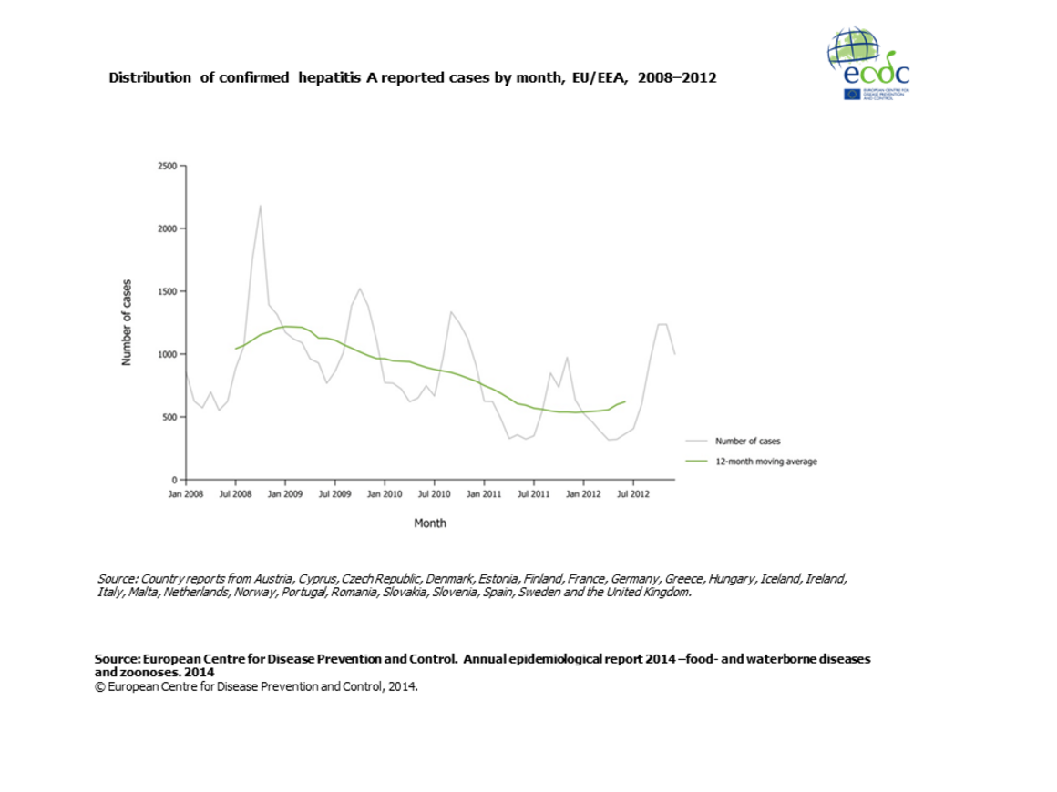 Graph detailing the distribution of confirmed hepatitis A reported cases by month, EU/EEA, 2008–2012