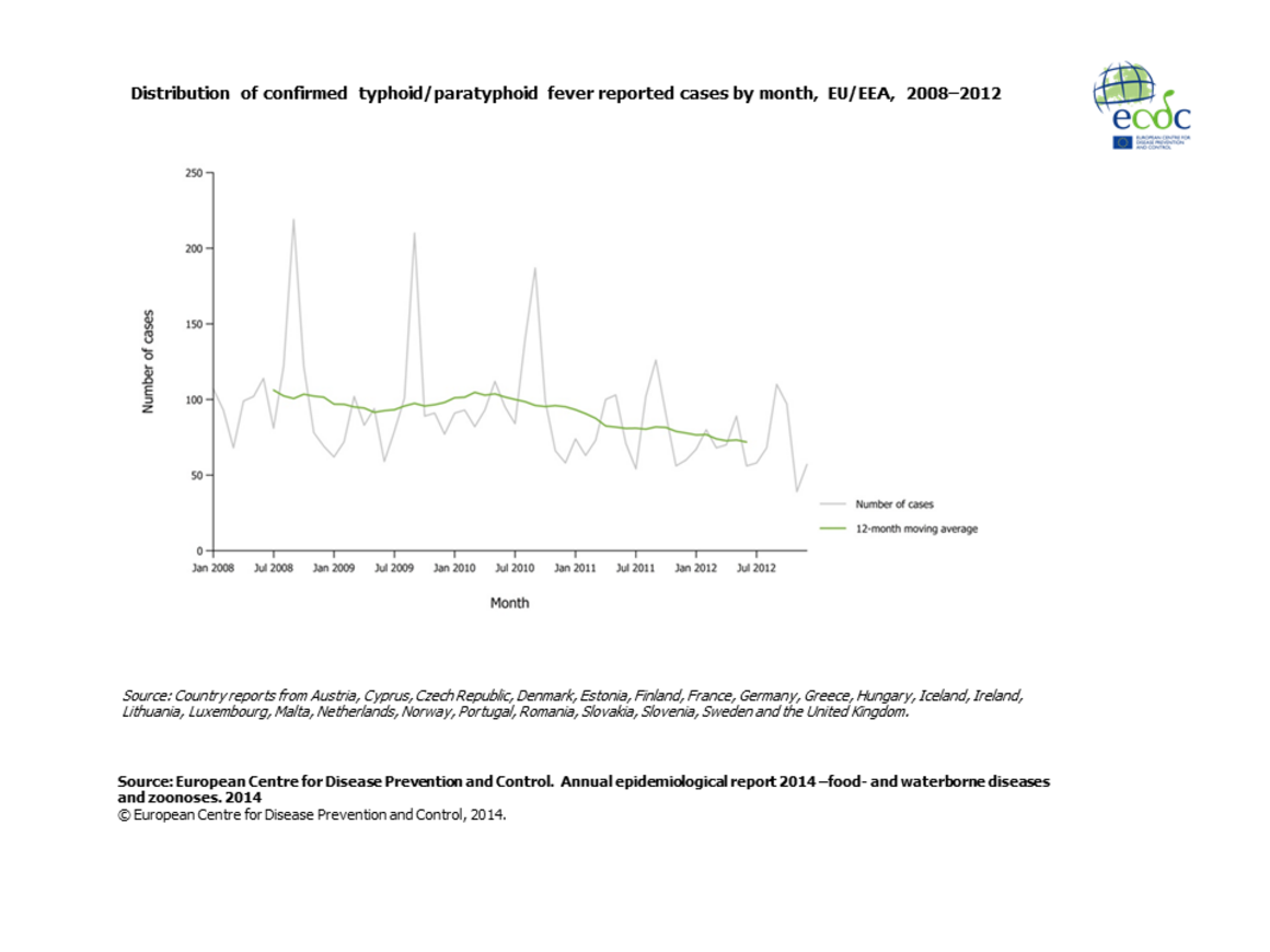 Graph detailing the Distribution of confirmed typhoid/paratyphoid fever reported cases by month, EU/EEA, 2008–2012