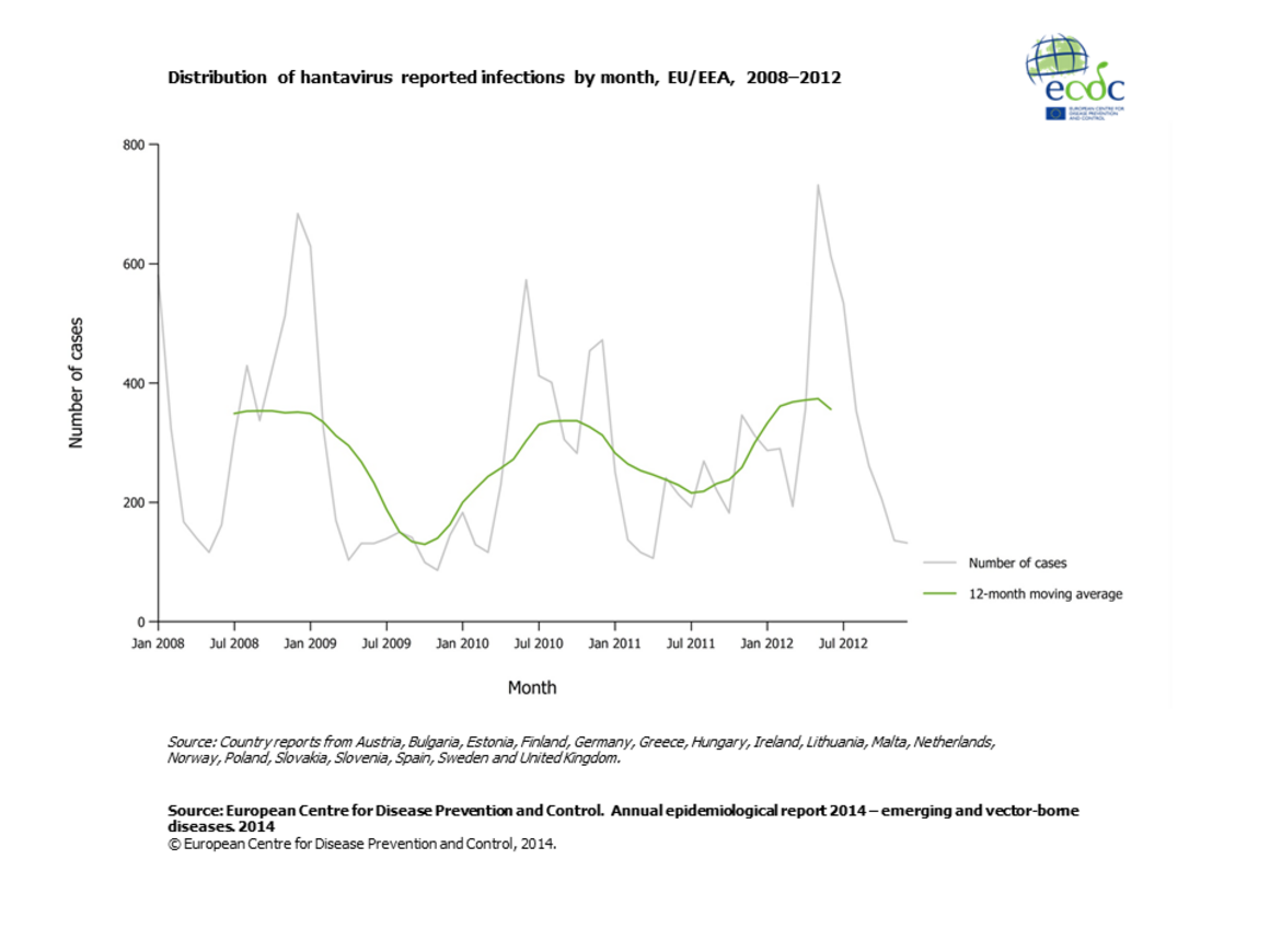 Graph detailing the distribution of hantavirus reported infections by month, EU/EEA, 2008–2012