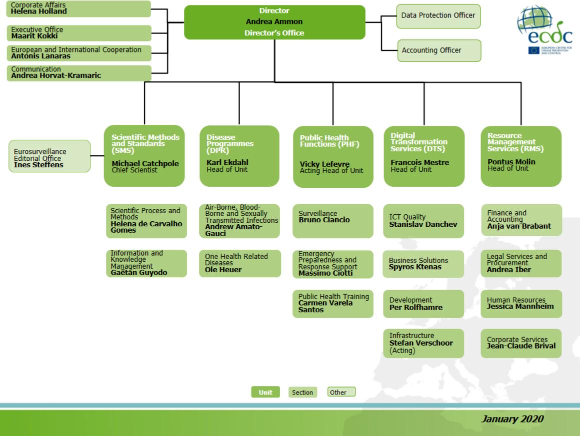 New ECDC organisational chart