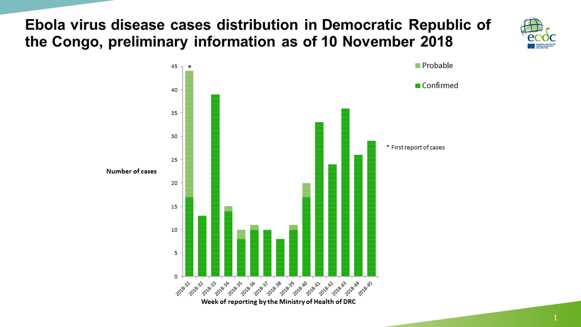 Ebola virus disease cases distribution in Democratic Republic of the Congo, preliminary information as of 10 November 2018