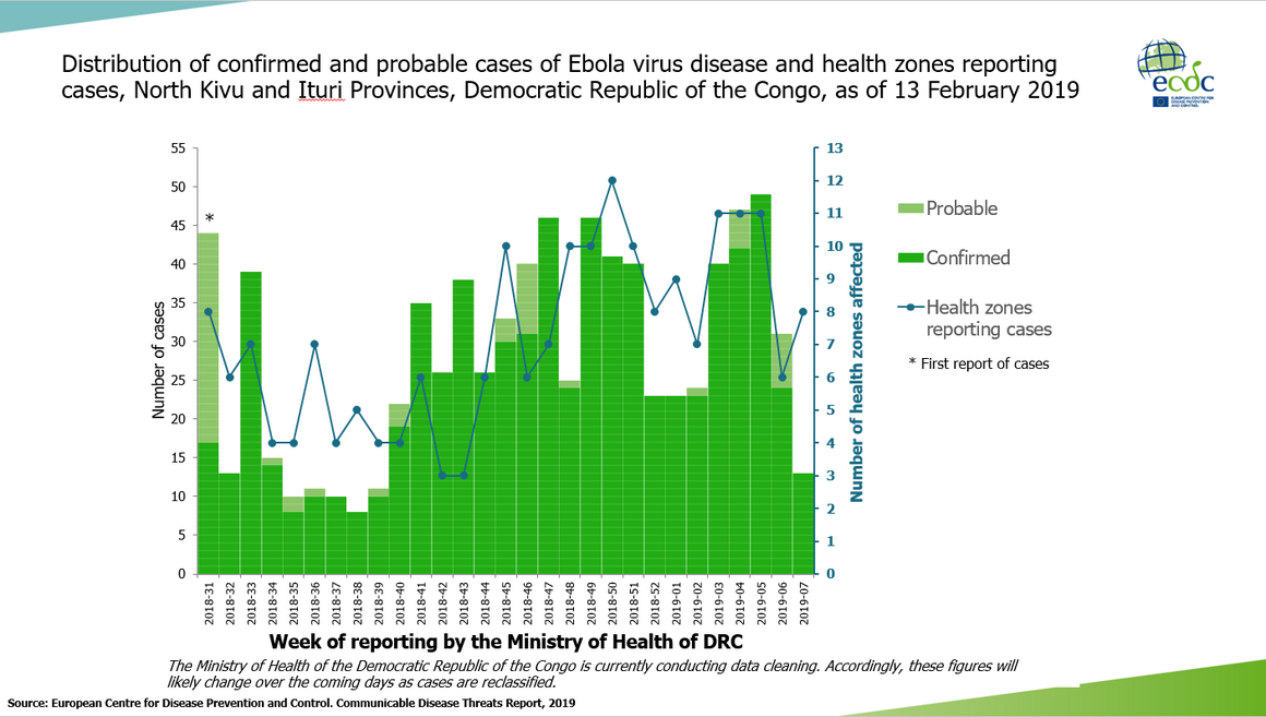 Ebola virus disease cases DR Congo as of 13 February 2019