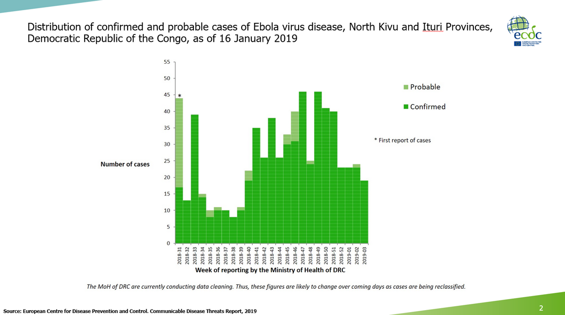 Ebola virus disease cases DR Congo as of 16 January 2019