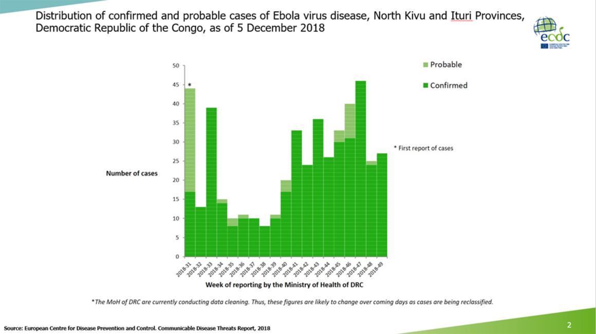 Ebola virus disease cases DR Congo as of 5 December 2018