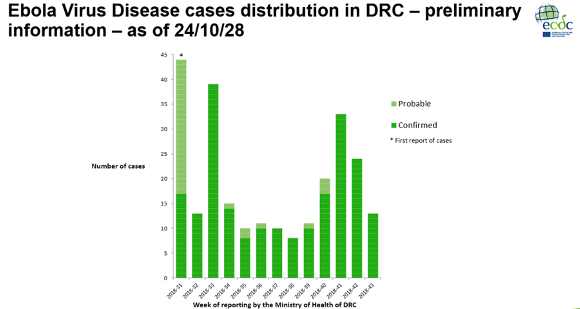 Ebola Virus Disease cases distribution in DRC – preliminary information – as of 24/10/28