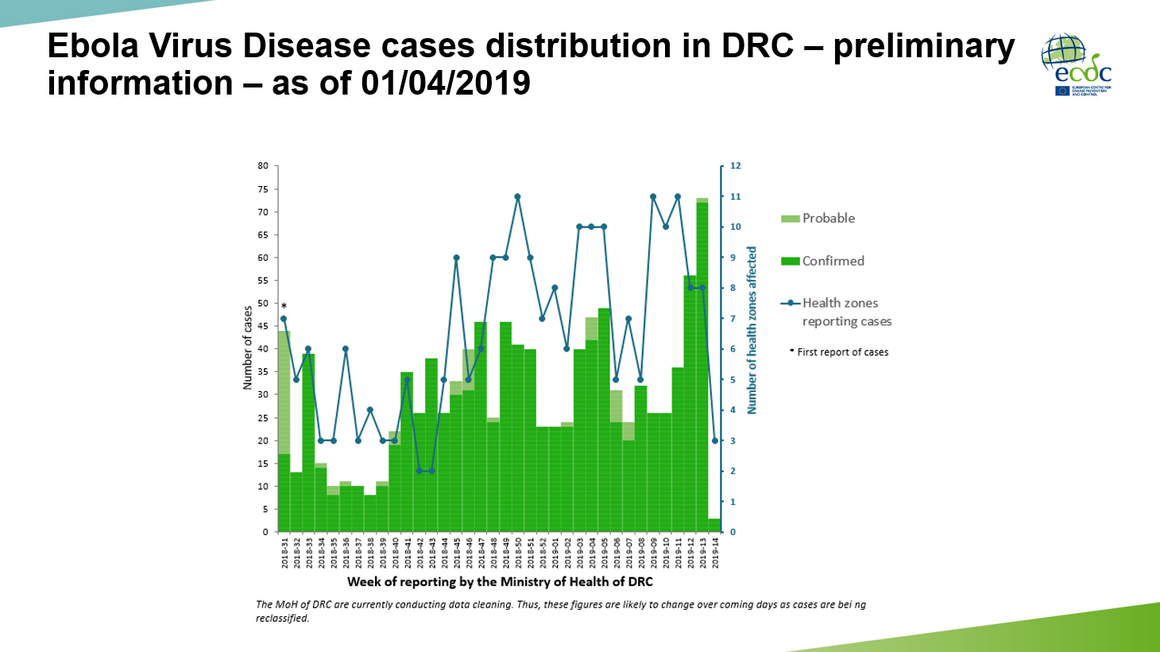 Ebola epi curve - distribution in DRC as of 01/04/2019