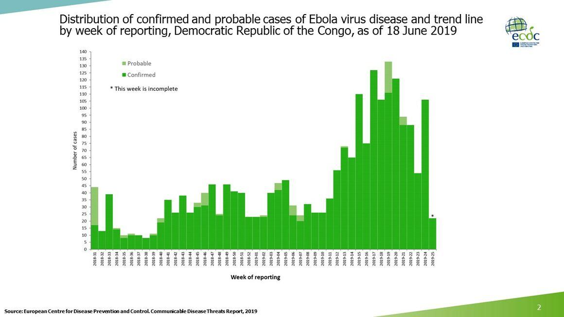 Ebola epicurve, DRC and Uganda, 18 June 2019