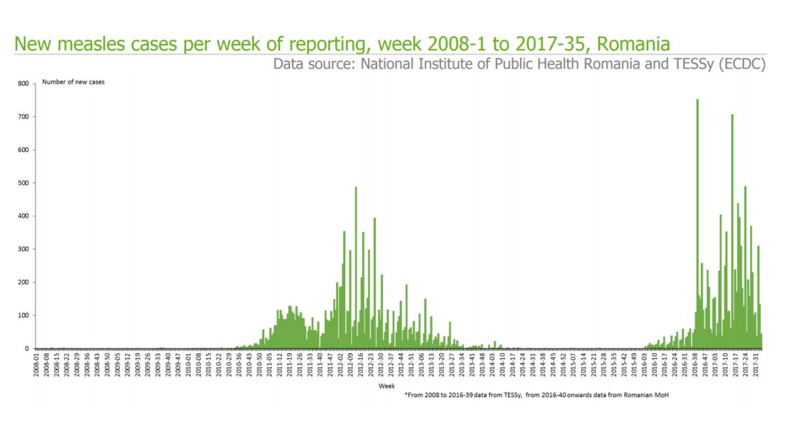 Epi update measles week 35