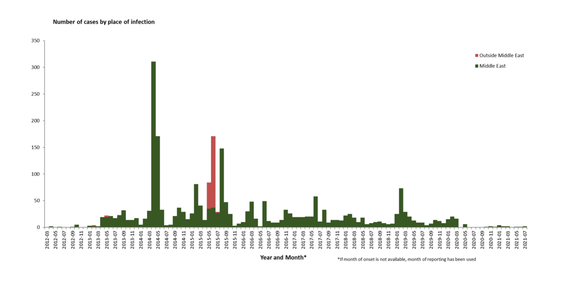 Distribution of confirmed cases of MERS-CoV by place of infection and month of onset