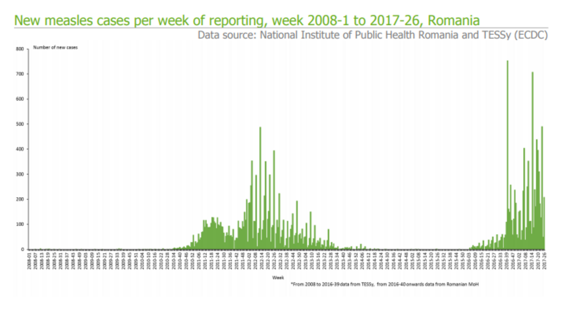Epidemiological update Measles  monitoring European outbreaks 7 July 2017