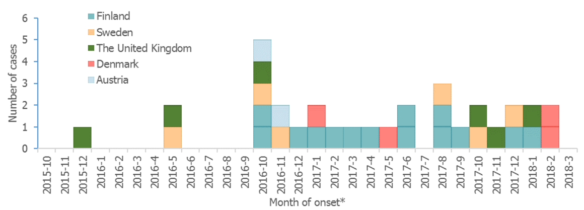 Figure 1. Listeria monocytogenes PCR serogroup IVb, MLST 6; confirmed outbreak cases by month of symptom onset*, European Union, 2015–2018 (n=32)