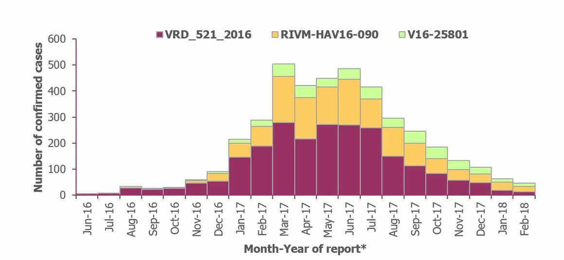 Figure 1. Distribution of hepatitis A outbreak-confirmed cases