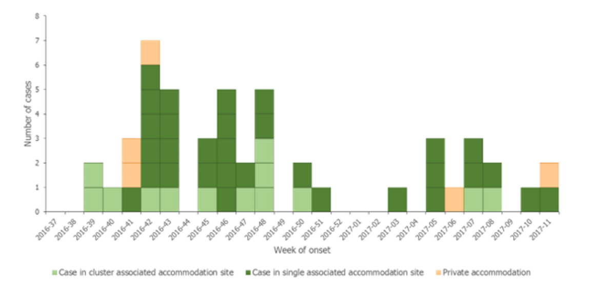Figure 2. Distribution of TALD cases with history of stay in Dubai (UAE), by week of onset and accommodation site clustering, for weeks 37/2016–07/2017