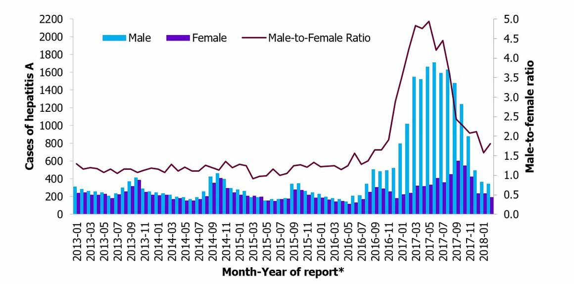Figure 2. Distribution of hepatitis A cases by gender and male-to-female ratio