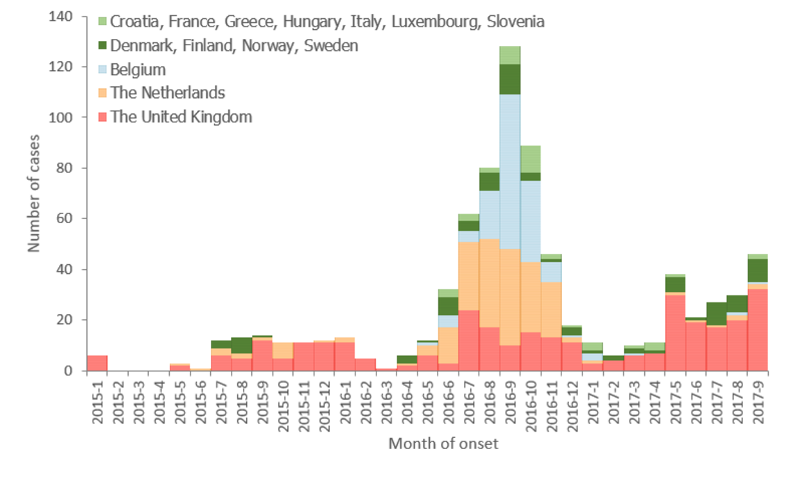 Figure 2. Outbreak cases by month of onset