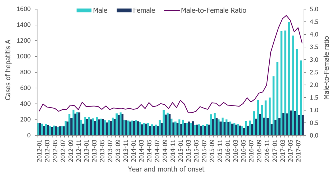 Figure 2. Distribution of hepatitis A cases by gender and male-to-female ratio, January 2012 to August 2017, as of 27 September 2017, EU/EEA*