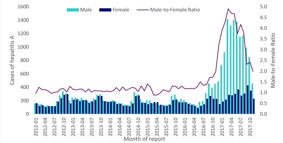 Figure 2. Distribution of hepatitis A cases by gender and male-to-female ratio, January 2012 to November 2017