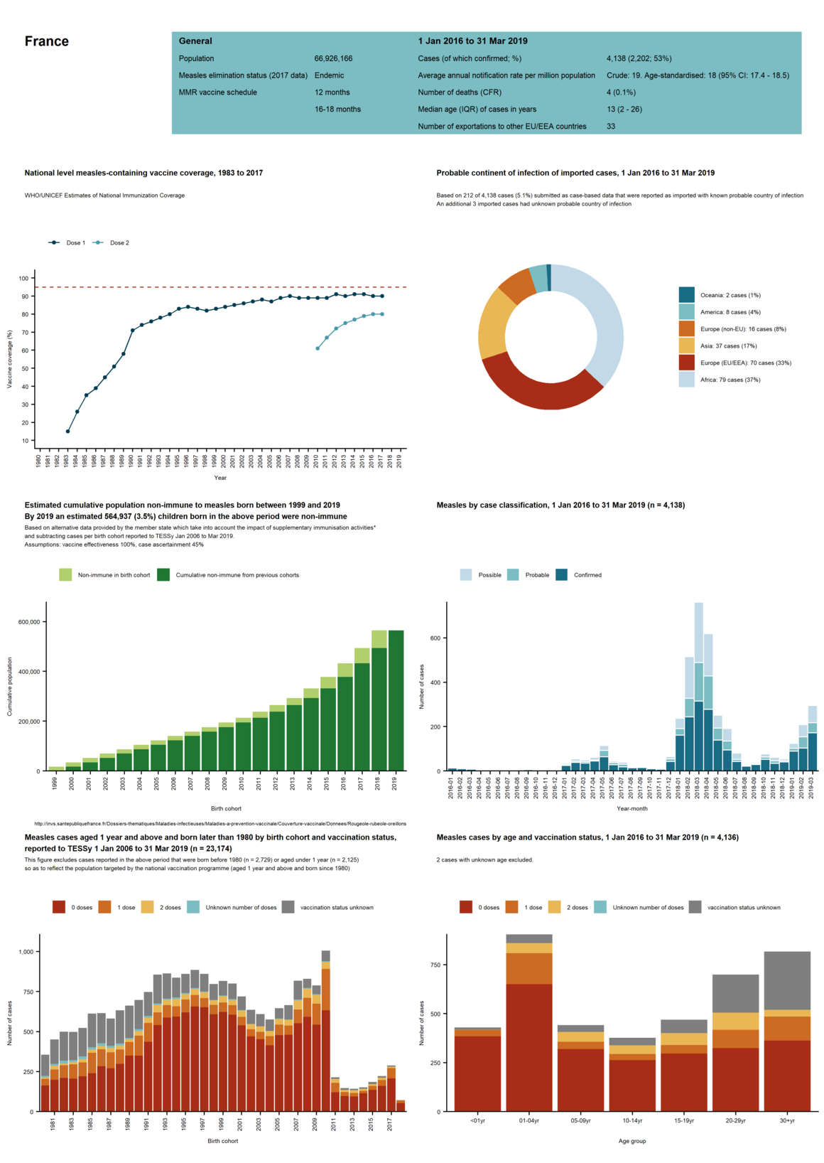 Country profile for France - risk assessment on measles, May 2019