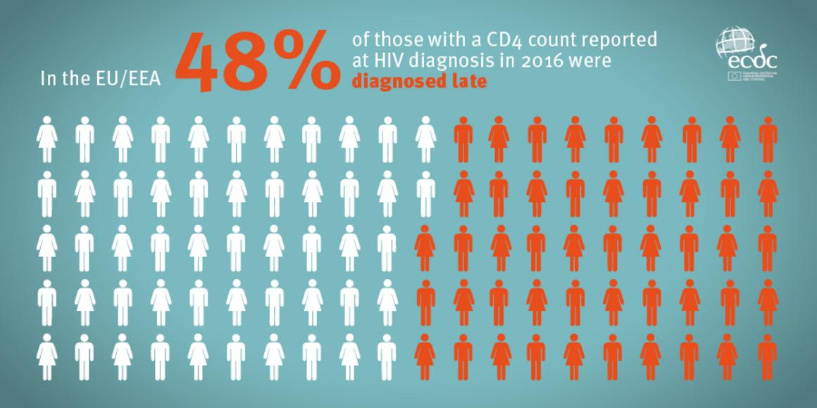HIV late Diagnosis
