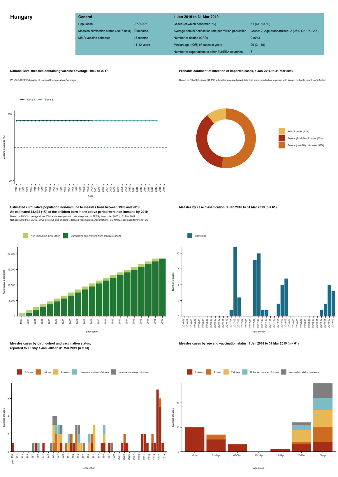 Country profile for Hungary- risk assessment on measles, May 2019