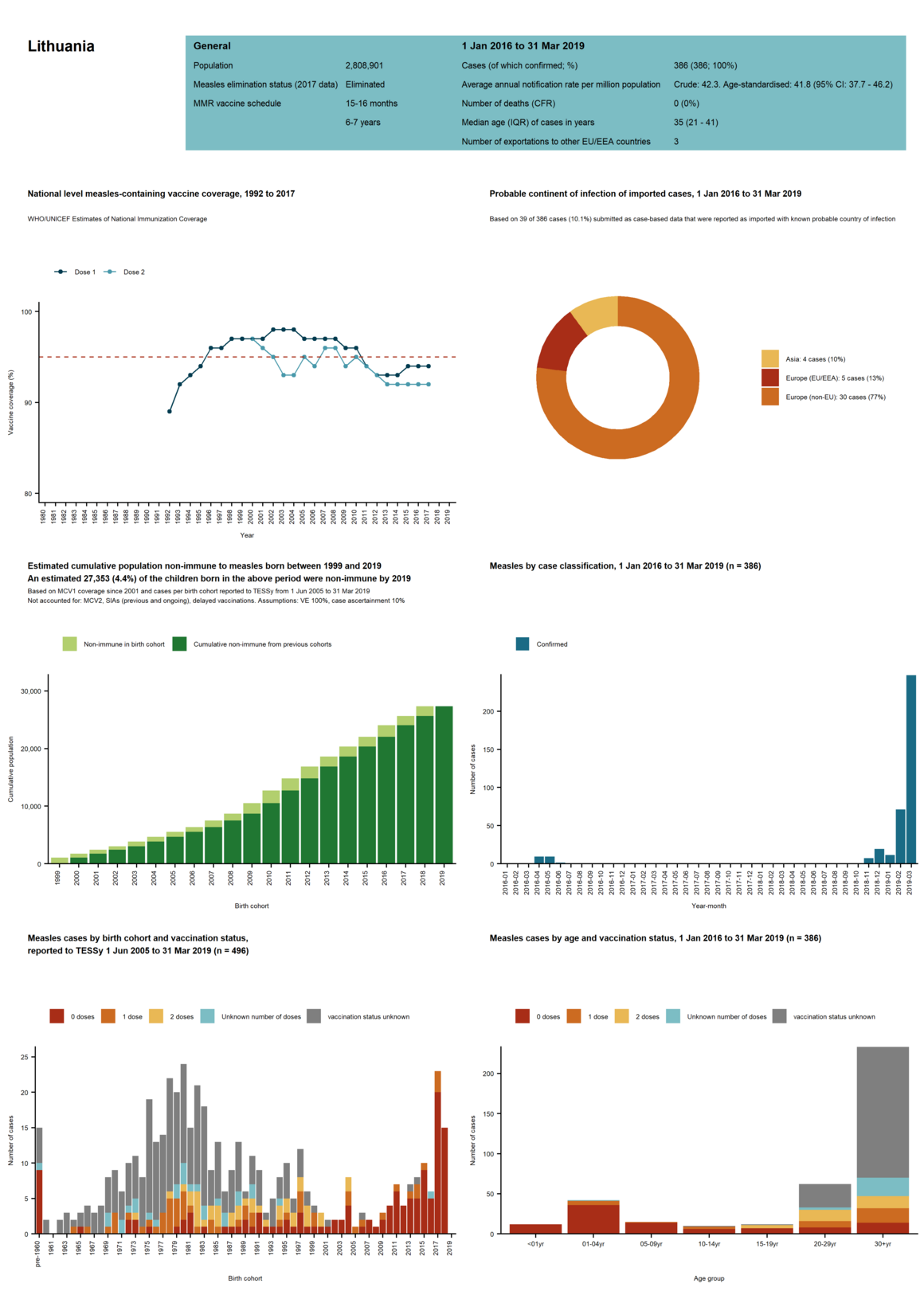 Country profile for Lithuania - risk assessment on measles, May 2019
