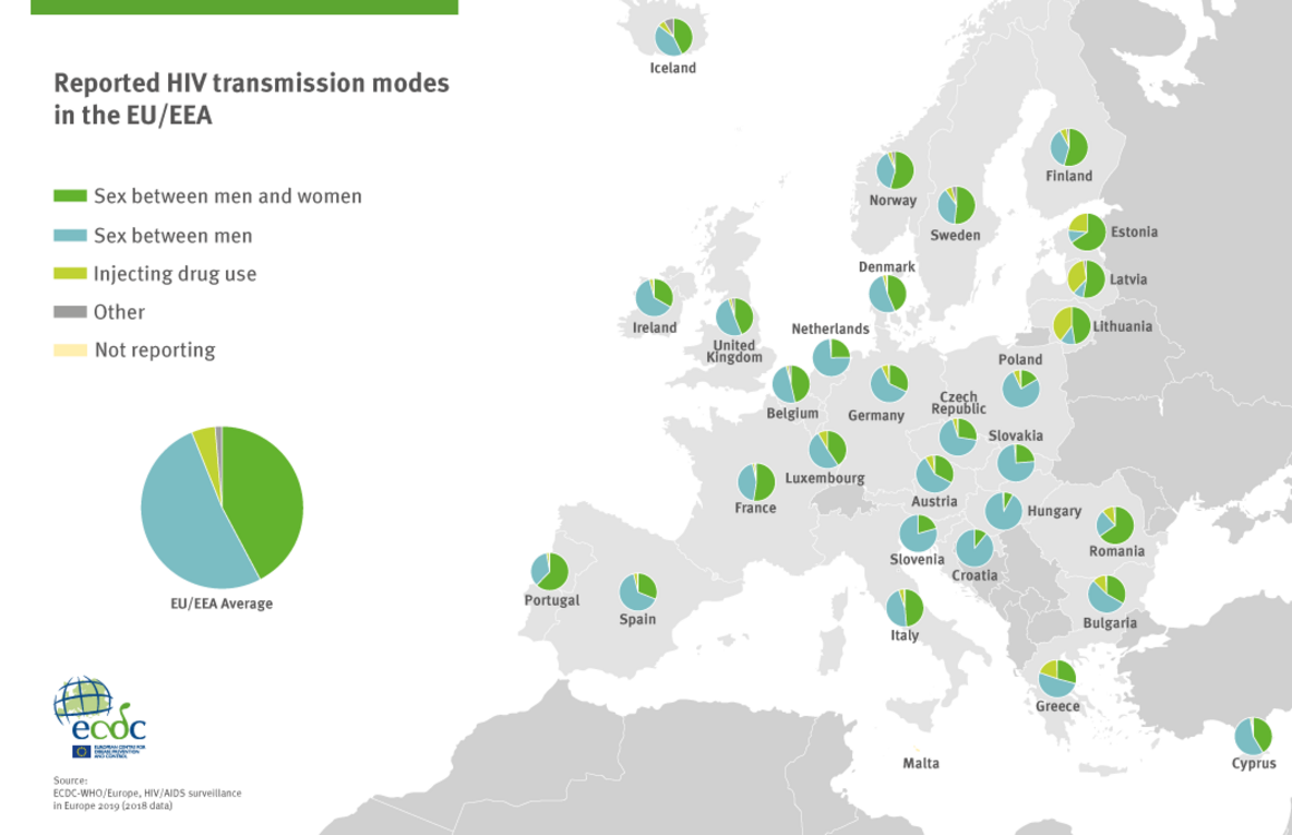Infographic: Reported HIV transmission modes in the EU/EEA