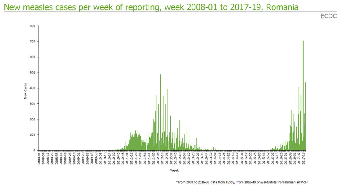 Measles outbreak in Romania week 20