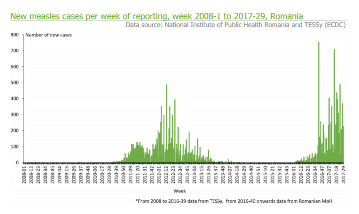 Measles outbreak in Romania week 30