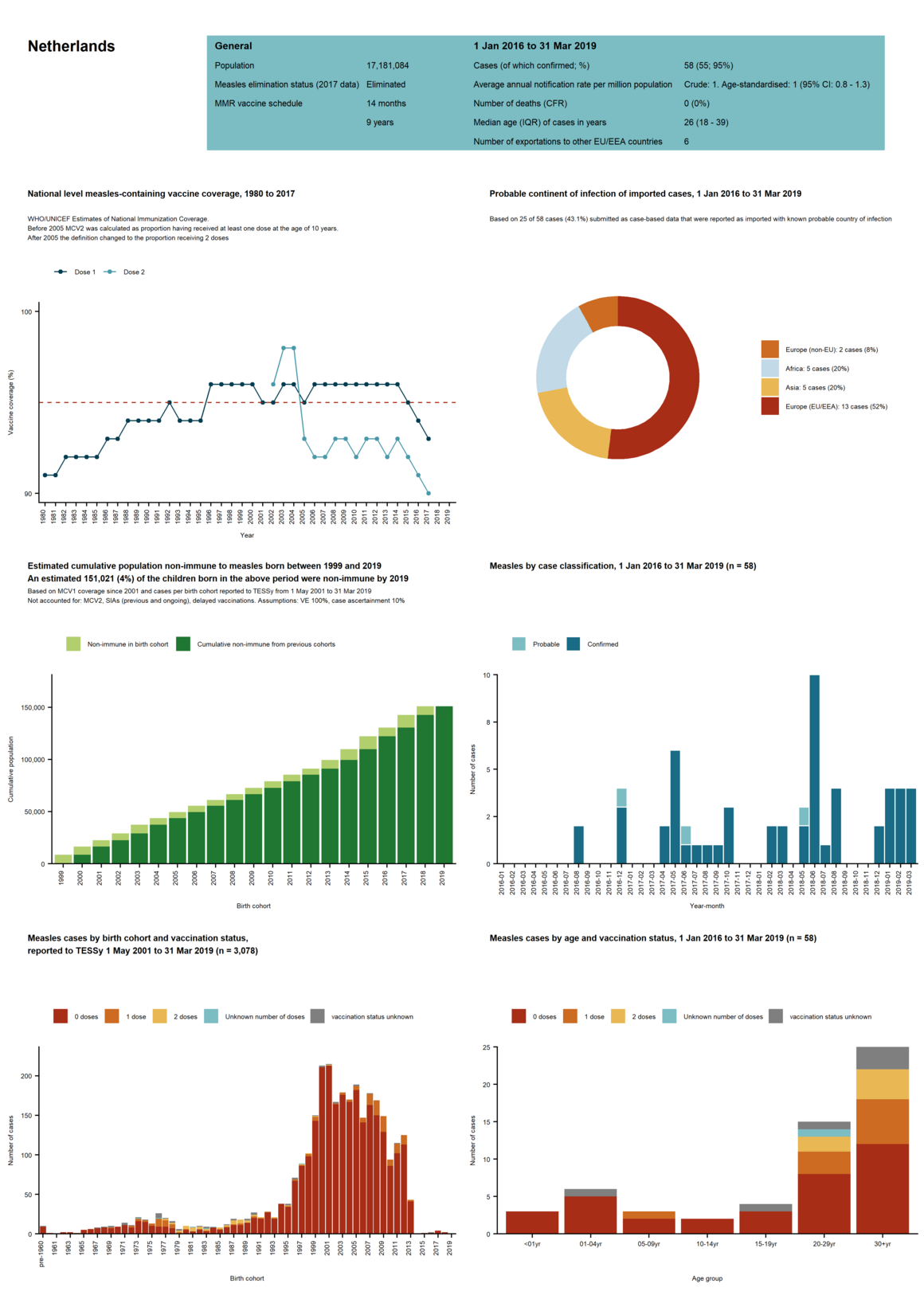Country profile for Netherlands - risk assessment on measles, May 2019