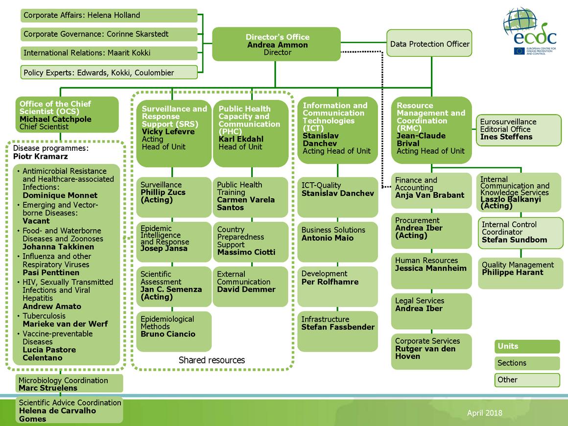 ECDC Organisational chart, April 2018
