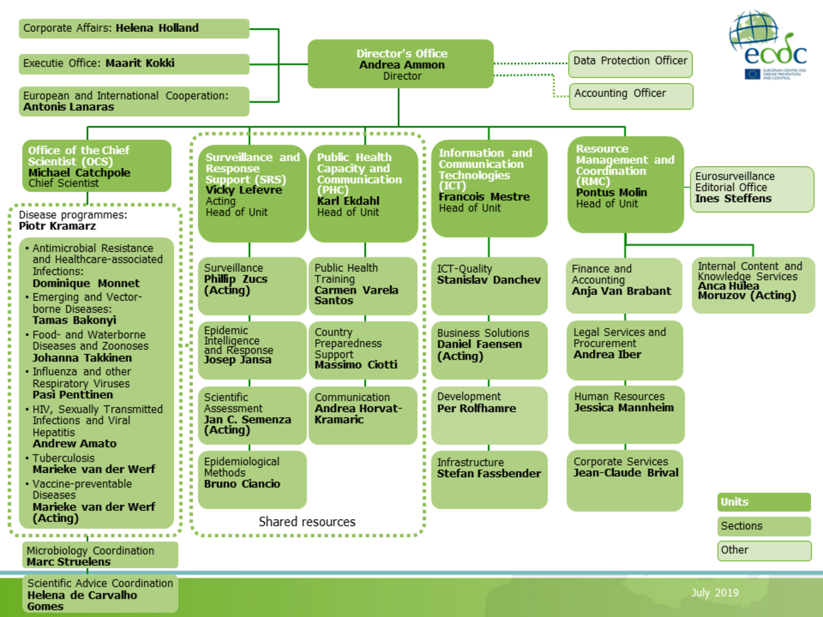 ECDC organisational chart, July 2019