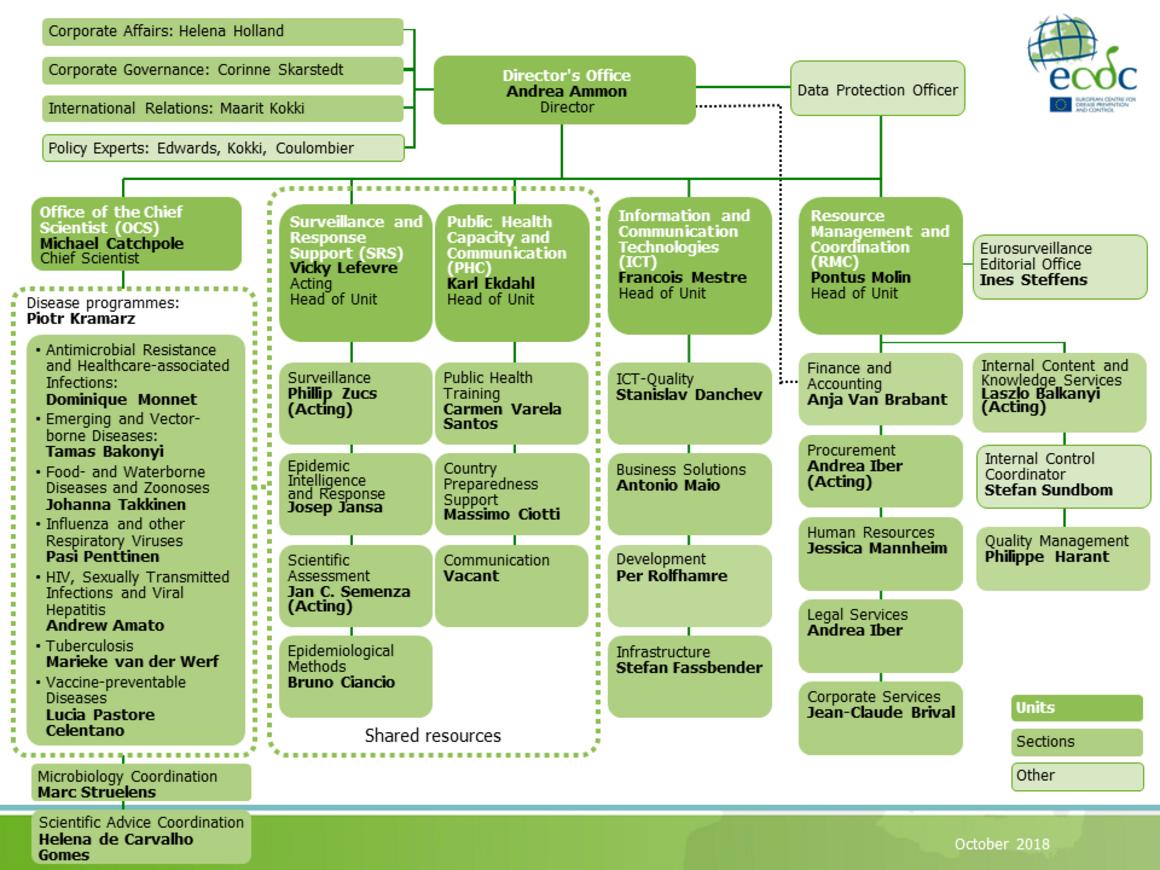 Organisational chart - October 2018